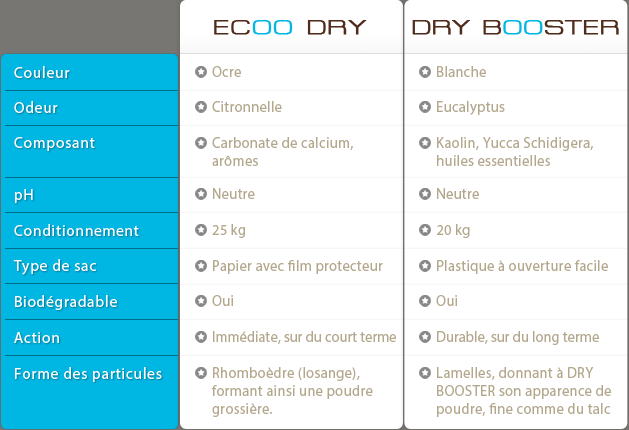 Comparaison ECOO DRY DRY BOOSTER